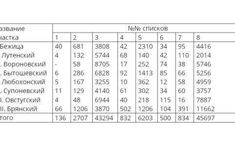 Результаты выборов в Учредительное Собрание по Брянскому уезду
